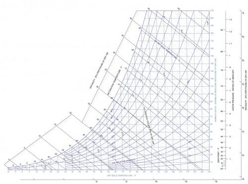 Psychrometric chart 4